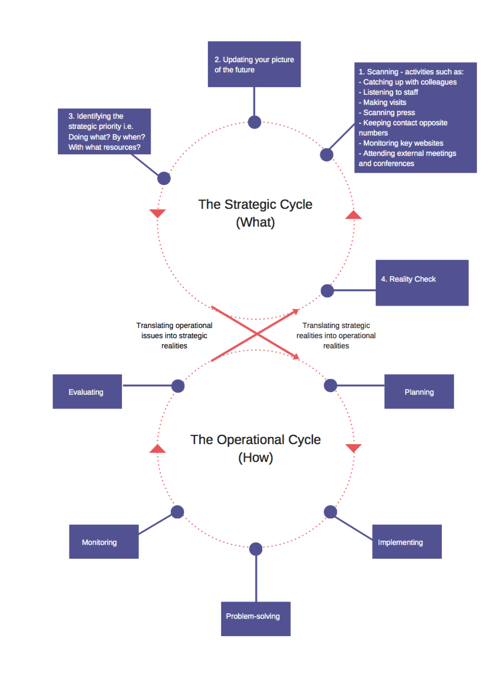 The art of survival - is it strategy or tactics? - 2020 - Wattsnext Group